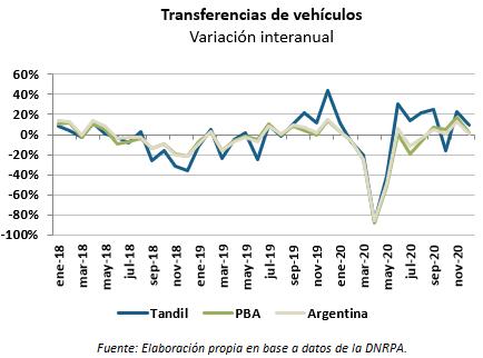 mercado automotor transferencias