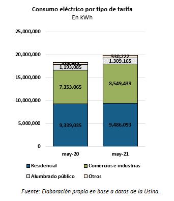 consumo eléctrico en mayo